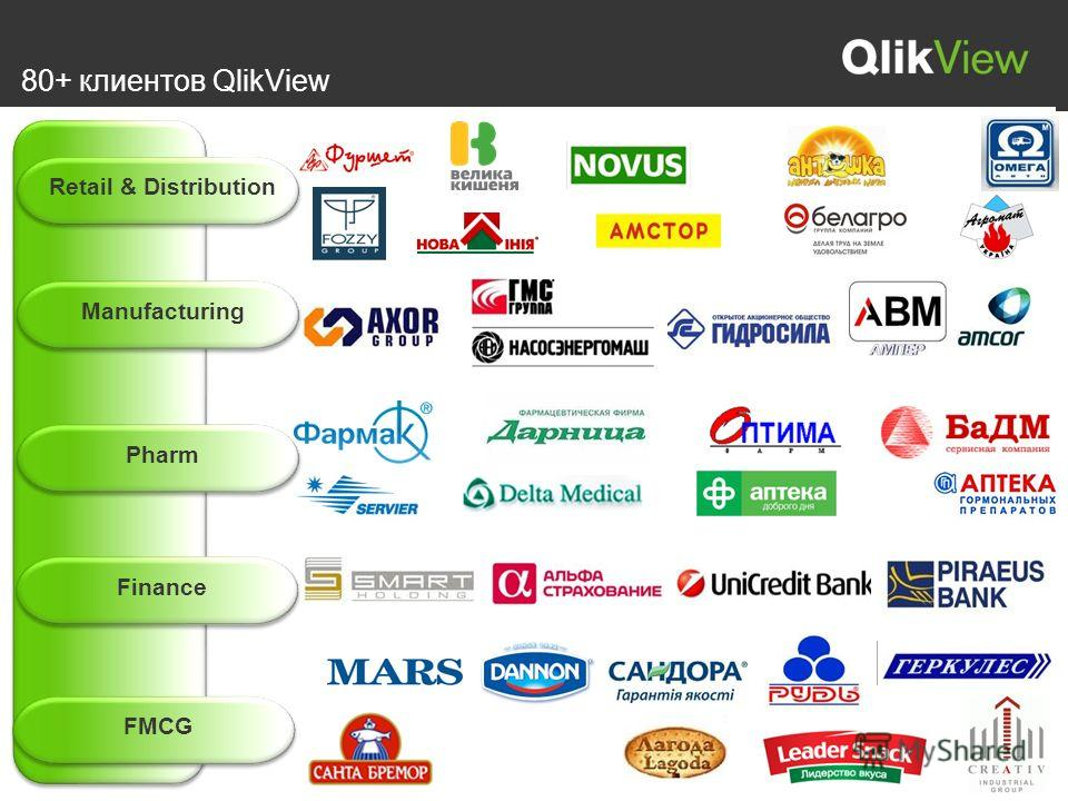 80+ клиентов QlikView Retail & Distribution Manufacturing Pharm Finance FMCG