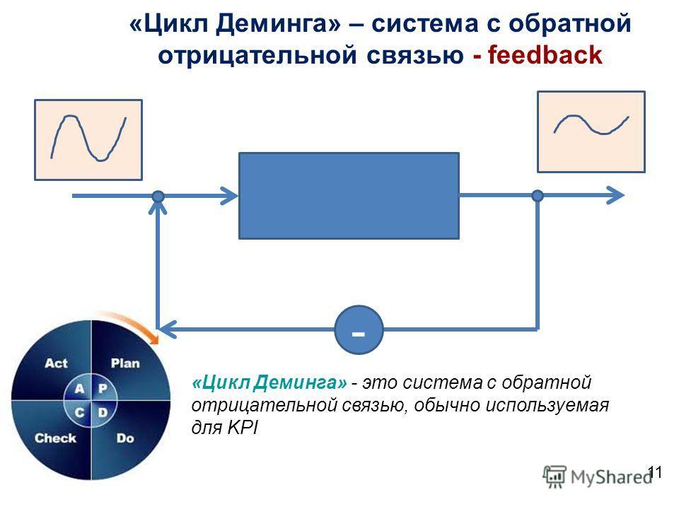 «Цикл Деминга» – система с обратной отрицательной связью - feedback 11 - «Цикл Деминга» - это система с обратной отрицательной связью, обычно используемая для KPI