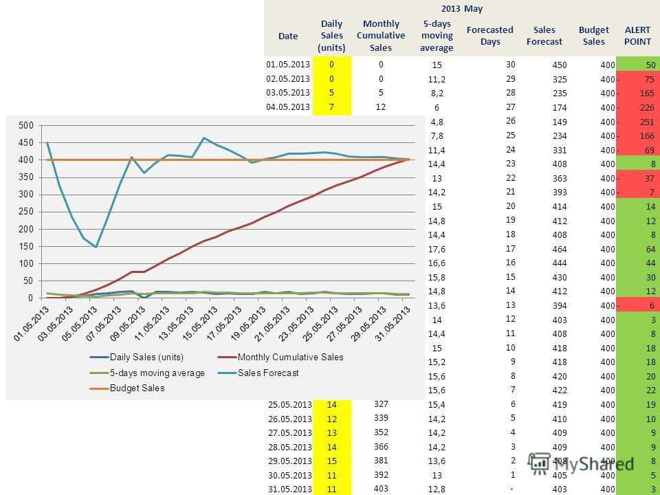Ч 2013 May Date Daily Sales (units) Monthly Cumulative Sales 5-days moving average Forecasted Days Sales Forecast Budget Sales ALERT POINT 01.05.201300 15 30 450400 50 02.05.201300 11,2 29 325400- 75 03.05.201355 8,2 28 235400- 165 04.05.2013712 6 27