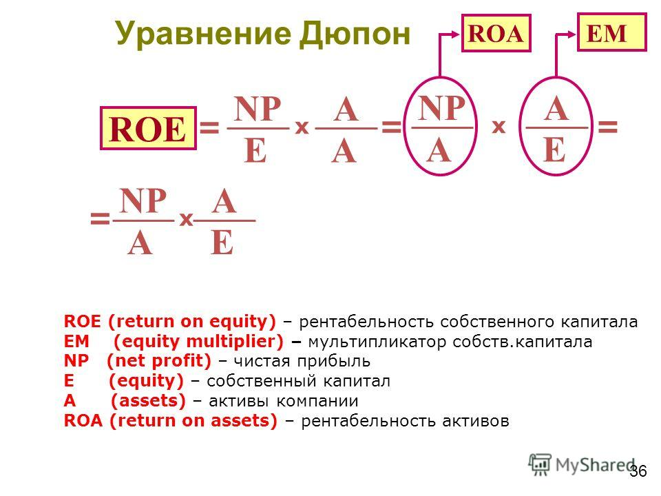 36 ROE NP E A A x = E A A x = = ROА EM NP E A A x = ROE (return on equity) – рентабельность собственного капитала EM (equity multiplier) – мультипликатор собств.капитала NP (net profit) – чистая прибыль E (equity) – собственный капитал A (assets) – а