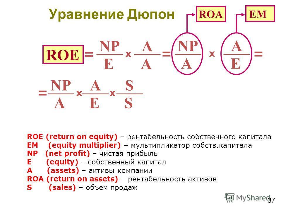 37 ROE NP E A A x = E A A x = = ROА EM NP E A A x = S S x ROE (return on equity) – рентабельность собственного капитала EM (equity multiplier) – мультипликатор собств.капитала NP (net profit) – чистая прибыль E (equity) – собственный капитал A (asset