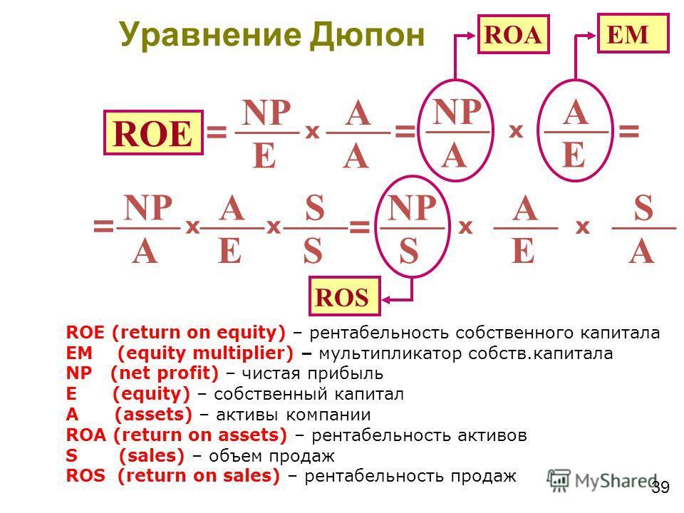 39 ROE NP E A A x = E A A x = = ROА EM NP E A A x = S S x = E A S x ROS A S x ROE (return on equity) – рентабельность собственного капитала EM (equity multiplier) – мультипликатор собств.капитала NP (net profit) – чистая прибыль E (equity) – собствен