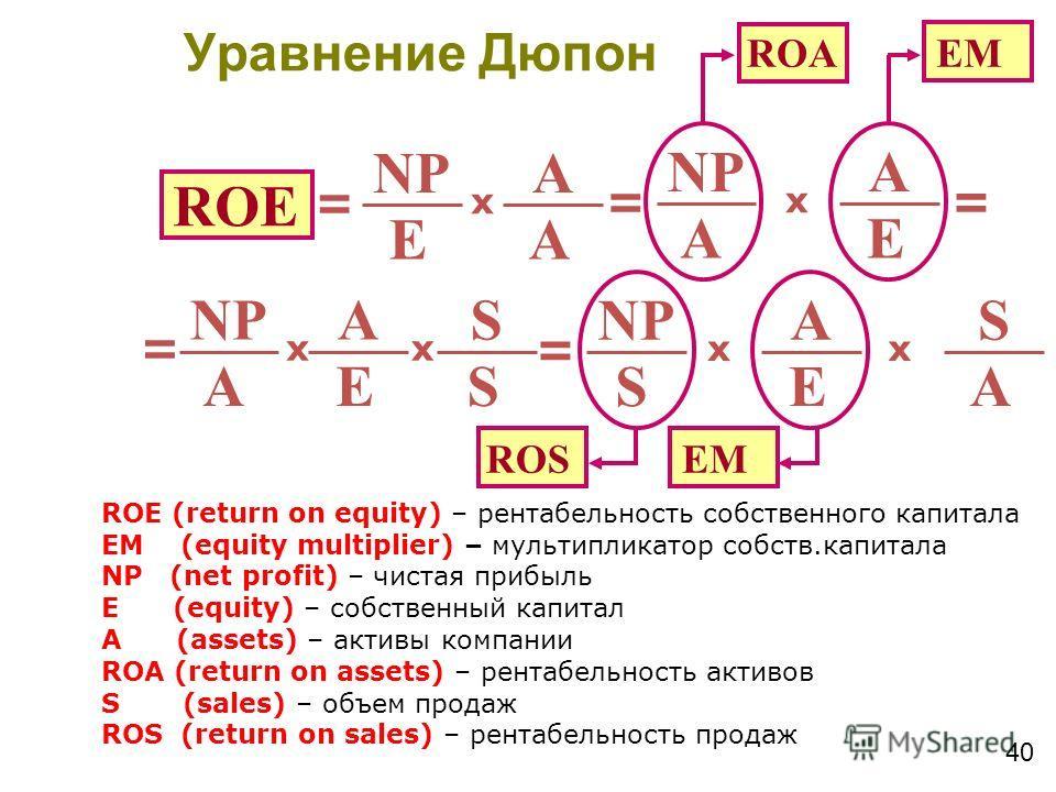 40 ROE NP E A A x = E A A x = = ROА EM NP E A A x = S S x = E A S x ROS EM A S x ROE (return on equity) – рентабельность собственного капитала EM (equity multiplier) – мультипликатор собств.капитала NP (net profit) – чистая прибыль E (equity) – собст
