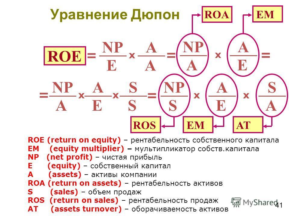 41 ROE NP E A A x = E A A x = = ROА EM NP E A A x = S S x = E A S x ROS EM A S x AT ROE (return on equity) – рентабельность собственного капитала EM (equity multiplier) – мультипликатор собств.капитала NP (net profit) – чистая прибыль E (equity) – со