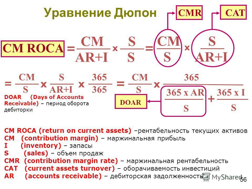 56 CM ROCA CM AR+I S S x = CM AR+I S S x = CMR CAT CM ROCA (return on current assets) –рентабельность текущих активов CM (contribution margin) – маржинальная прибыль I (inventory) – запасы S (sales) – объем продаж CMR (contribution margin rate) – мар