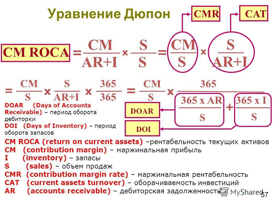 57 CM ROCA CM AR+I S S x = CM AR+I S S x = CMR CAT CM ROCA (return on current assets) –рентабельность текущих активов CM (contribution margin) – маржинальная прибыль I (inventory) – запасы S (sales) – объем продаж CMR (contribution margin rate) – мар