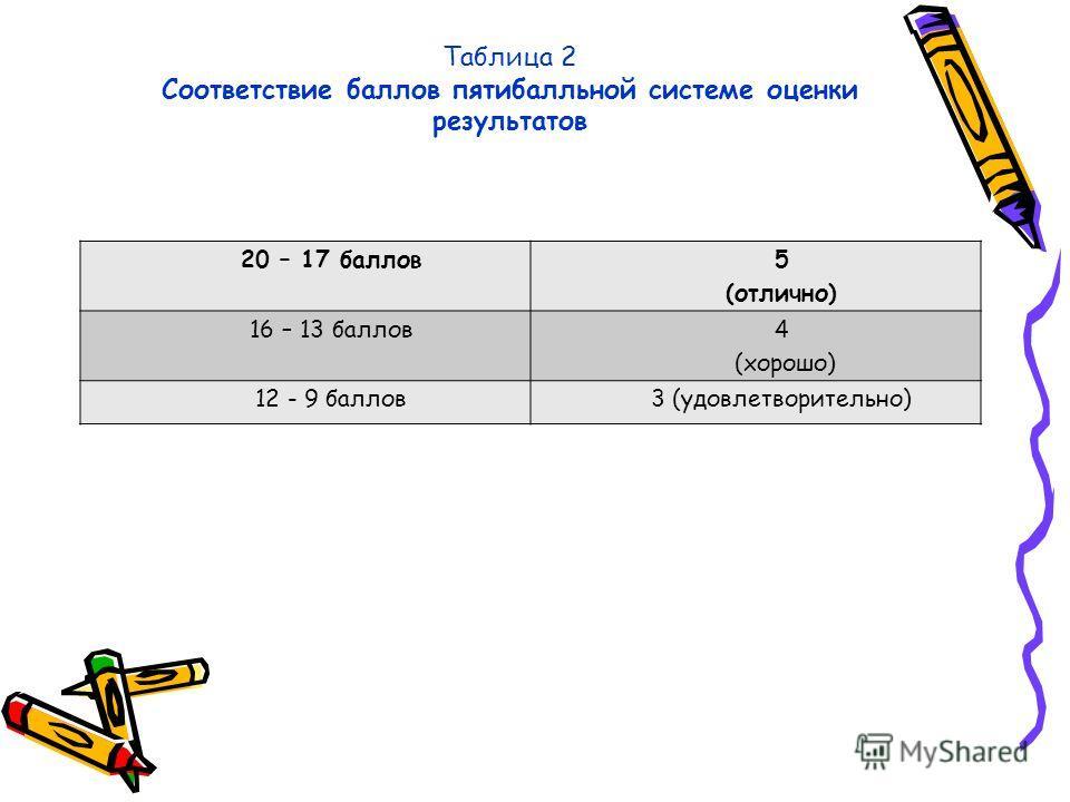 Таблица 2 Соответствие баллов пятибалльной системе оценки результатов 20 – 17 баллов 5 (отлично) 16 – 13 баллов 4 (хорошо) 12 - 9 баллов3 (удовлетворительно)