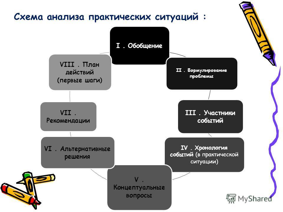 Схема анализа практических ситуаций : I. Обобщение II. Формулирование проблемы III. Участники событий IV. Хронология событий (в практической ситуации) V. Концептуальные вопросы VI. Альтернативные решения VII. Рекомендации VIII. План действий (первые