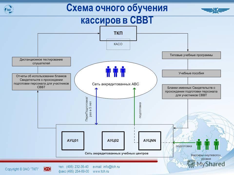 Copyright © ЗАО ТКП тел. (495) 232-35-40e-mail: info@tch.ru факс (495) 254-69-00www.tch.ru Схема очного обучения кассиров в СВВТ