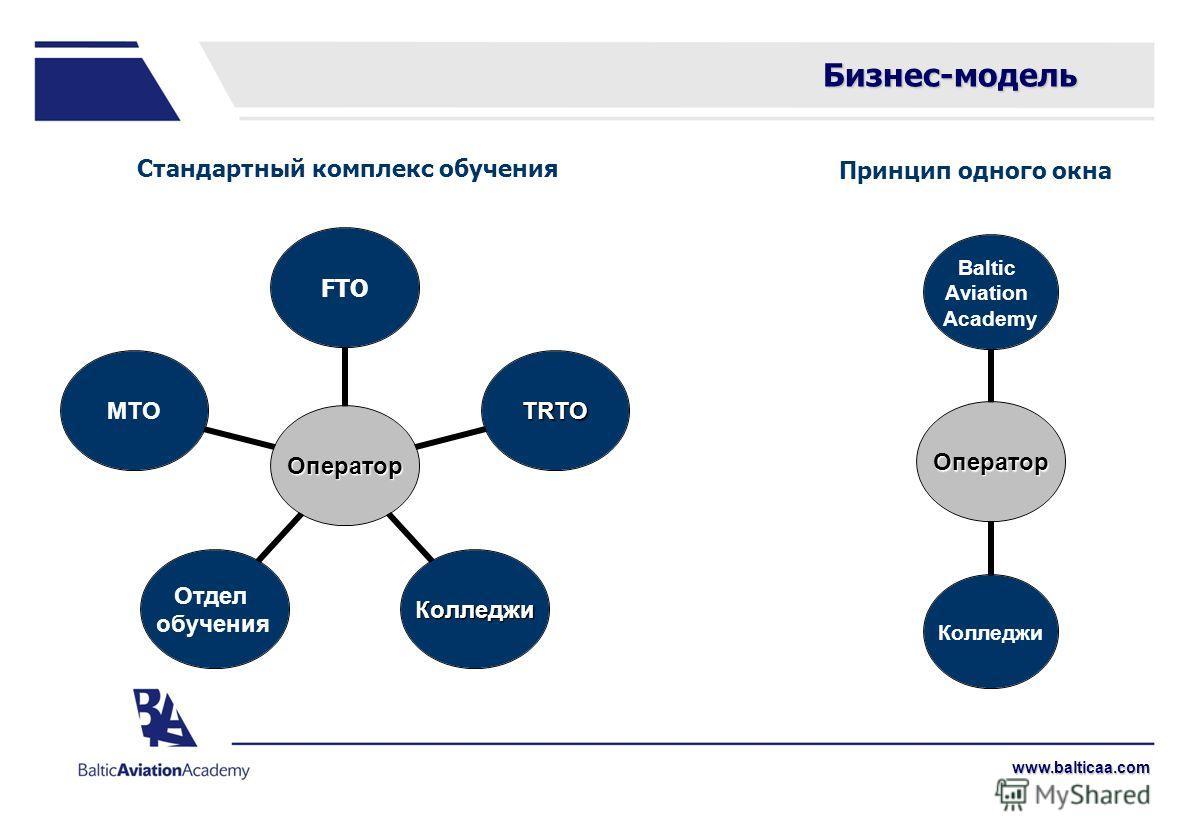 www.balticaa.com Оператор FTO TRTO Колледжи Отдел обучения MTO Оператор Бизнес-модель Стандартный комплекс обучения Принцип одного окна
