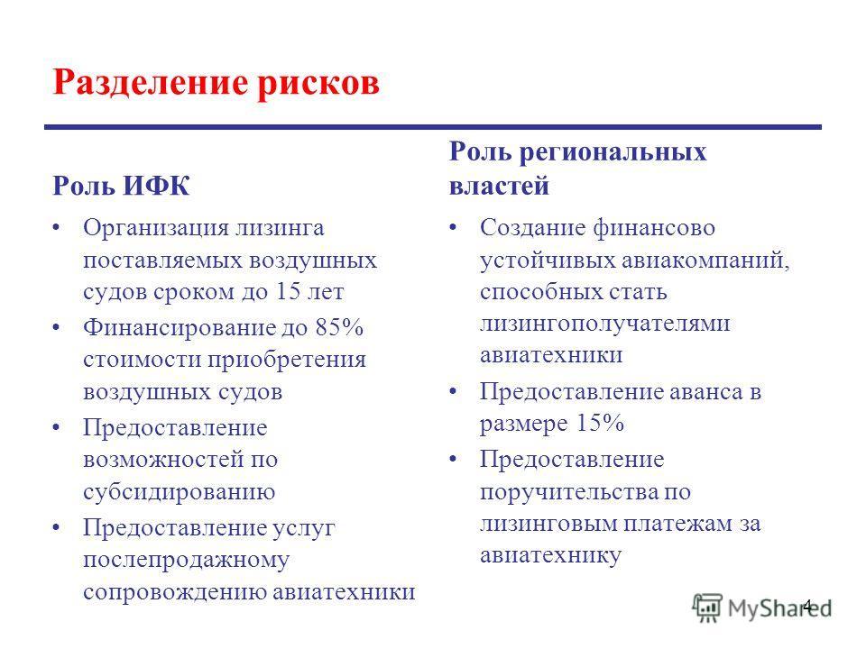 Разделение рисков Роль ИФК Организация лизинга поставляемых воздушных судов сроком до 15 лет Финансирование до 85% стоимости приобретения воздушных судов Предоставление возможностей по субсидированию Предоставление услуг послепродажному сопровождению