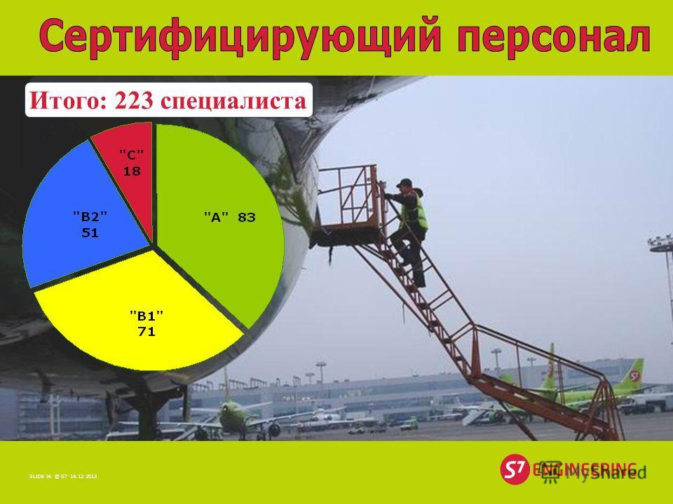 14.12.2013© S7SLIDE 16 Итого: 223 специалиста