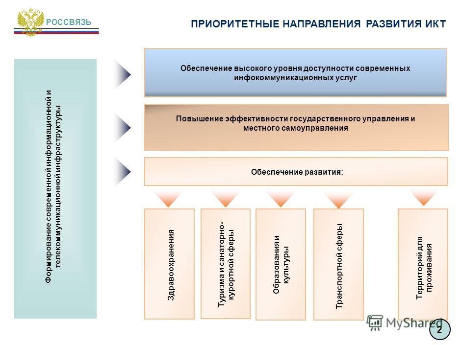 ПОСТАНОВКА ЗАДАЧИ ПО РАЗВИТИЮ ИНФОКОММУНИКАЦИОННОЙ ИНФРАСТРУКТУРЫ РОССВЯЗЬ опережающее развитие реального сектора экономики в субъектах Российской Федерации, входящих в состав Северо- Кавказского федерального округа; развитие экономической, социально