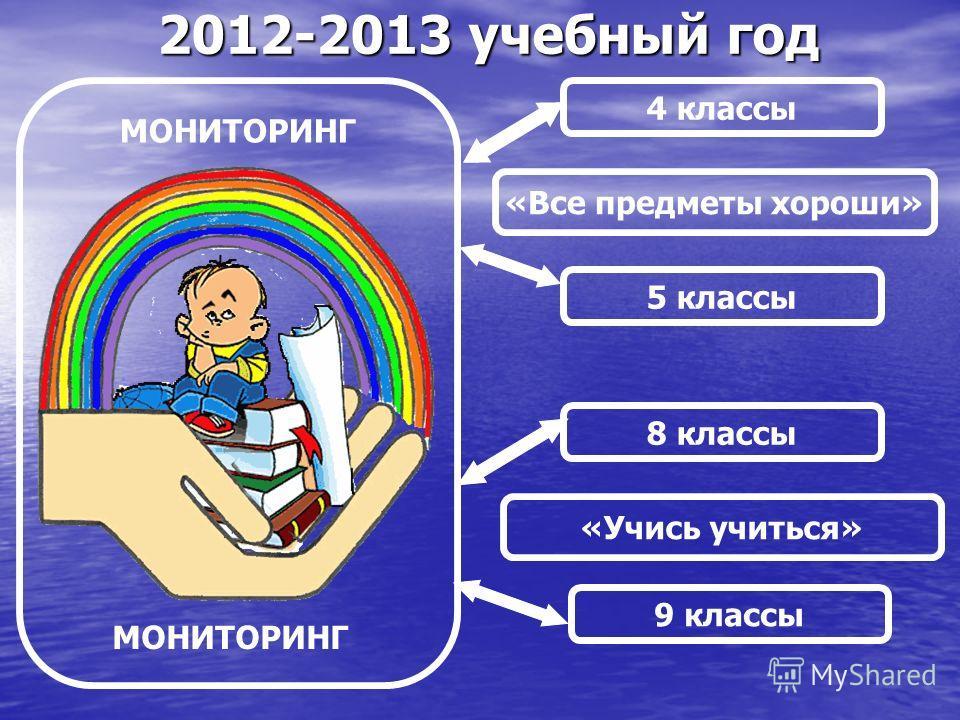 2012-2013 учебный год «Все предметы хороши» 4 классы 5 классы «Учись учиться» 8 классы 9 классы МОНИТОРИНГ