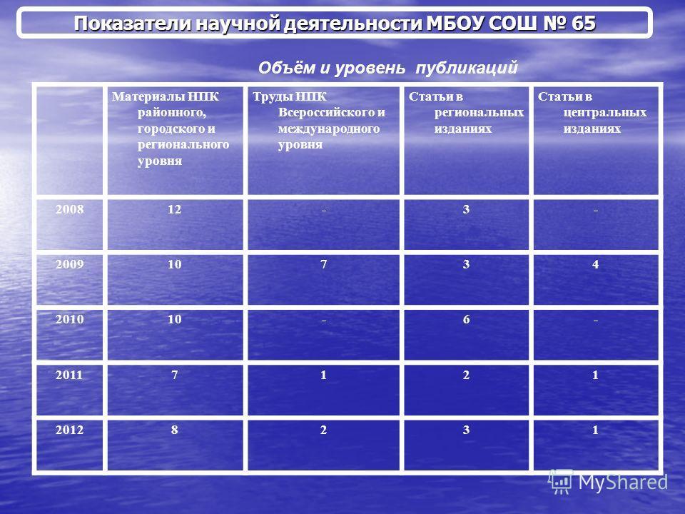 Показатели научной деятельности МБОУ СОШ 65 Объём и уровень публикаций Материалы НПК районного, городского и регионального уровня Труды НПК Всероссийского и международного уровня Статьи в региональных изданиях Статьи в центральных изданиях 200812-3-
