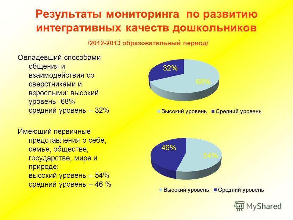 Результаты мониторинга по развитию интегративных качеств дошкольников /2012-2013 образовательный период/ Овладевший способами общения и взаимодействия со сверстниками и взрослыми: высокий уровень -68% средний уровень – 32% Имеющий первичные представл
