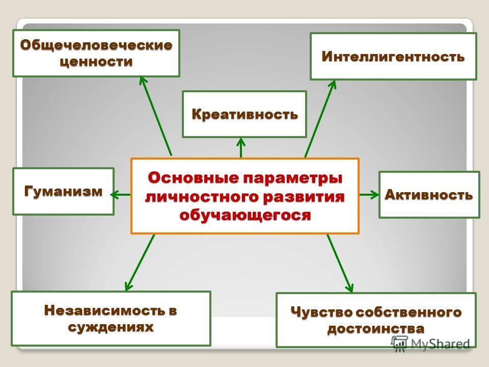 Общечеловеческие ценности Креативность Чувство собственного достоинства Гуманизм Активность Интеллигентность Независимость в суждениях Основные параметры личностного развития обучающегося