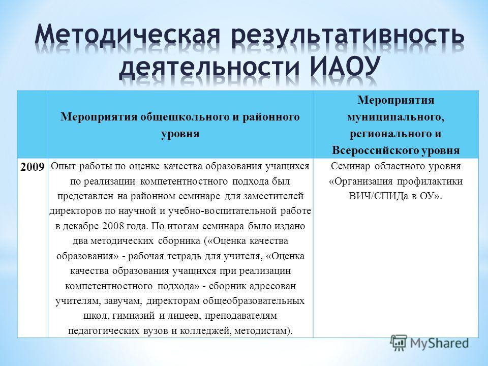 Мероприятия общешкольного и районного уровня Мероприятия муниципального, регионального и Всероссийского уровня 2009 Опыт работы по оценке качества образования учащихся по реализации компетентностного подхода был представлен на районном семинаре для з