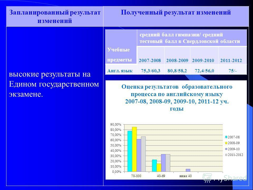 Запланированный результат изменений Полученный результат изменений высокие результаты на Едином государственном экзамене. Учебные предметы средний балл гимназии/ средний тестовый балл в Свердловской области 2007-20082008-20092009-20102011-2012 Англ.