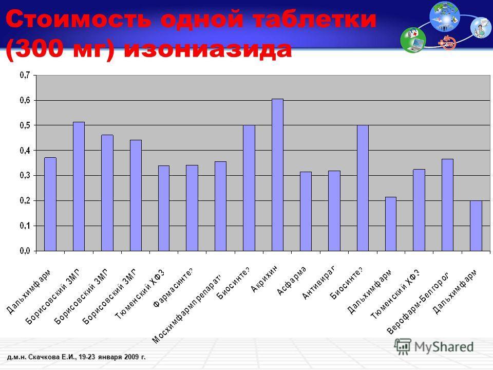 д.м.н. Скачкова Е.И., 19-23 января 2009 г. Стоимость одной таблетки (300 мг) изониазида