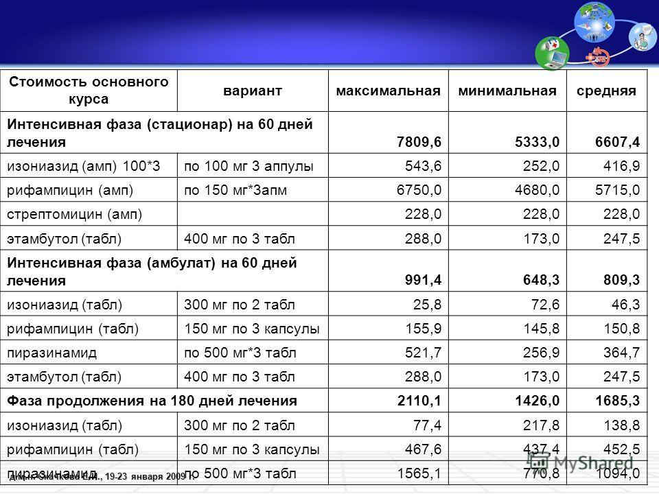 д.м.н. Скачкова Е.И., 19-23 января 2009 г. Стоимость основного курса вариантмаксимальнаяминимальнаясредняя Интенсивная фаза (стационар) на 60 дней лечения7809,65333,06607,4 изониазид (амп) 100*3по 100 мг 3 аппулы543,6252,0416,9 рифампицин (амп)по 150