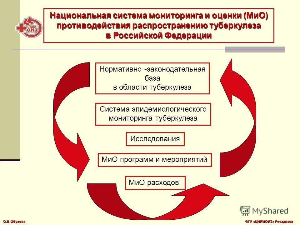 МиО программ и мероприятий Исследования МиО расходов Система эпидемиологического мониторинга туберкулеза Нормативно -законодательная база в области туберкулеза Национальная система мониторинга и оценки (МиО) противодействия распространению туберкулез