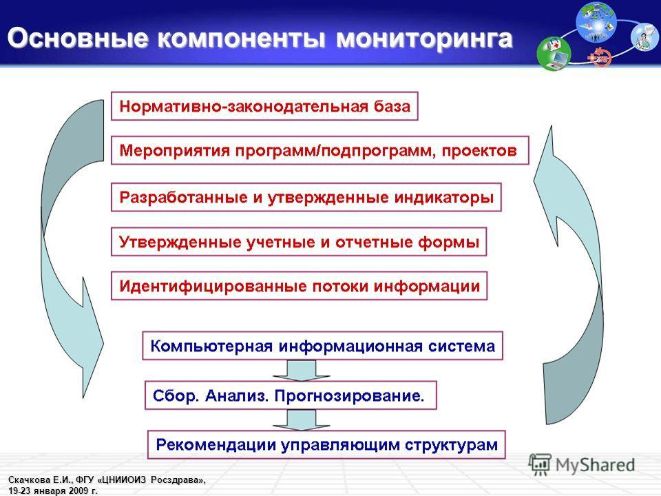 Скачкова Е.И., ФГУ «ЦНИИОИЗ Росздрава», 19-23 января 2009 г. Основные компоненты мониторинга