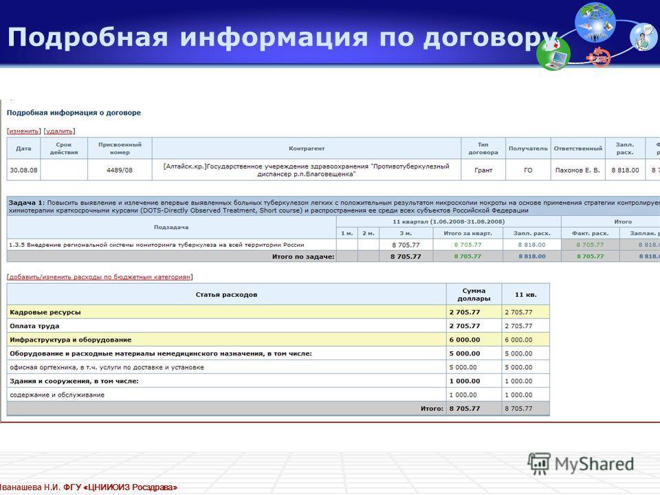 Иванашева Н.И. ФГУ «ЦНИИОИЗ Росздрава» Подробная информация по договору