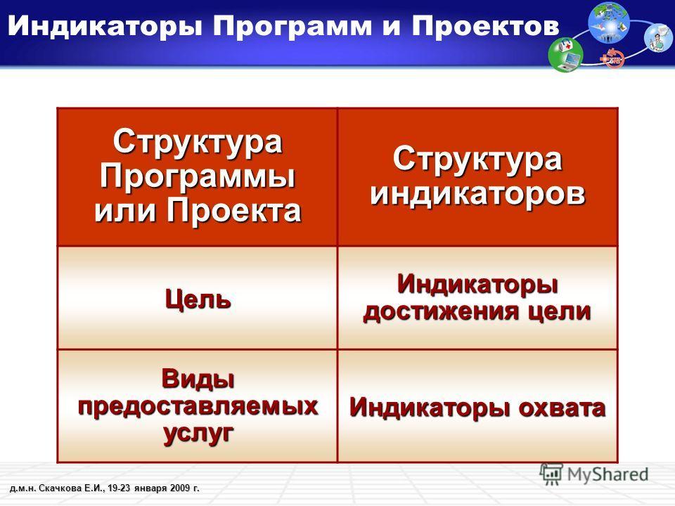 д.м.н. Скачкова Е.И., 19-23 января 2009 г. Индикаторы Программ и Проектов Структура Программы или Проекта Структура индикаторов Цель Индикаторы достижения цели Виды предоставляемых услуг Индикаторы охвата