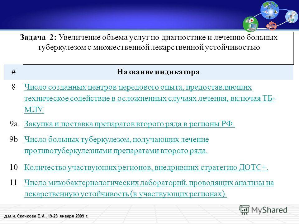 д.м.н. Скачкова Е.И., 19-23 января 2009 г. Задача 2: Увеличение объема услуг по диагностике и лечению больных туберкулезом с множественной лекарственной устойчивостью #Название индикатора 8 Число созданных центров передового опыта, предоставляющих те