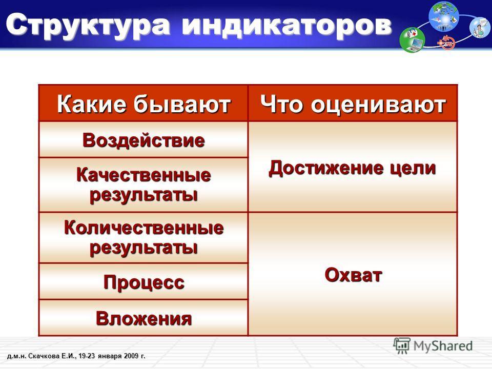 д.м.н. Скачкова Е.И., 19-23 января 2009 г. Структура индикаторов Какие бывают Что оценивают Воздействие Достижение цели Качественные результаты Количественные результаты Охват Процесс Вложения