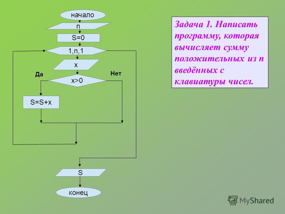 Задача 1. Написать программу, которая вычисляет сумму положительных из n введённых с клавиатуры чисел. начало n S=0 1,n,1 x x>0 S=S+x S конец Да Нет