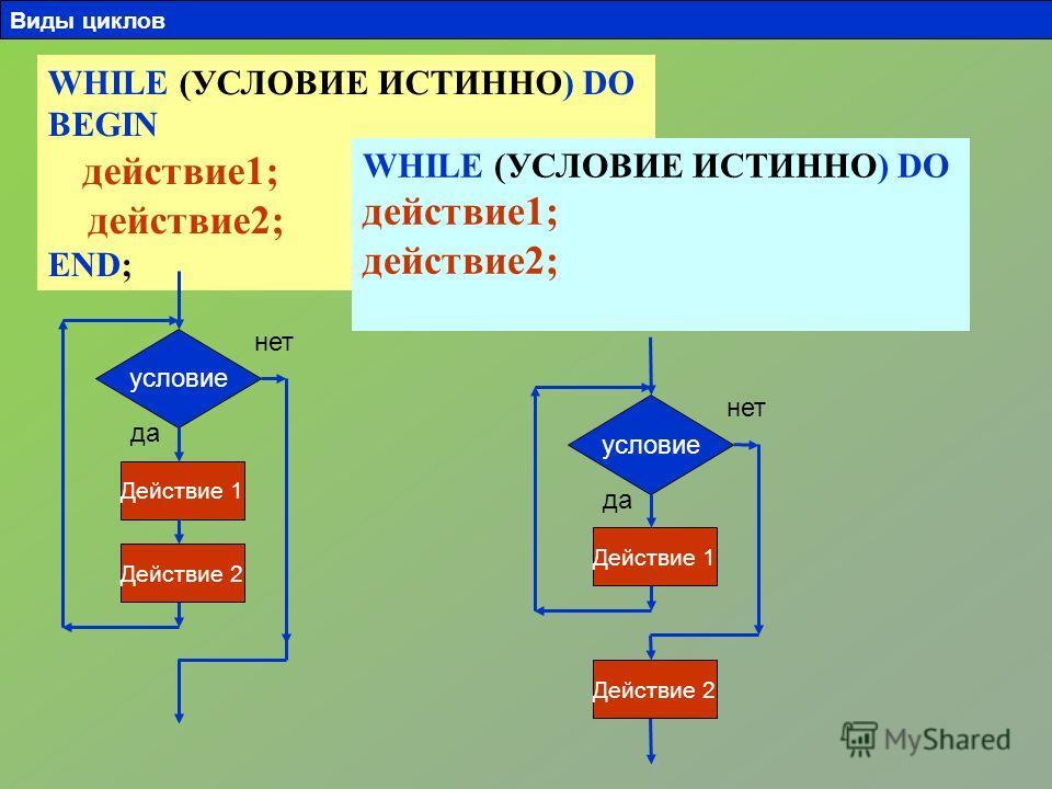 WHILE (УСЛОВИЕ ИСТИННО) DO BEGIN действие1; действие2; END; условие Действие 1 Действие 2 да нет WHILE (УСЛОВИЕ ИСТИННО) DO действие1; действие2; условие Действие 1 Действие 2 да нет Виды циклов