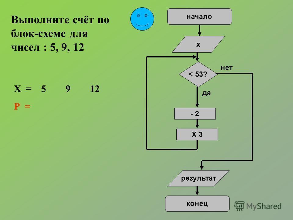 Выполните счёт по блок-схеме для чисел : 5, 9, 12 начало х < 53? - 2 X 3 результат конец да нет Х = 5 9 12 Р =