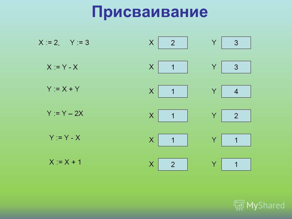 Присваивание X := 2, Y := 3 23 XY X := Y - X 13 XY Y := X + Y 14 XY 12 XY 11 XY 21 XY Y := Y – 2X Y := Y - X X := X + 1