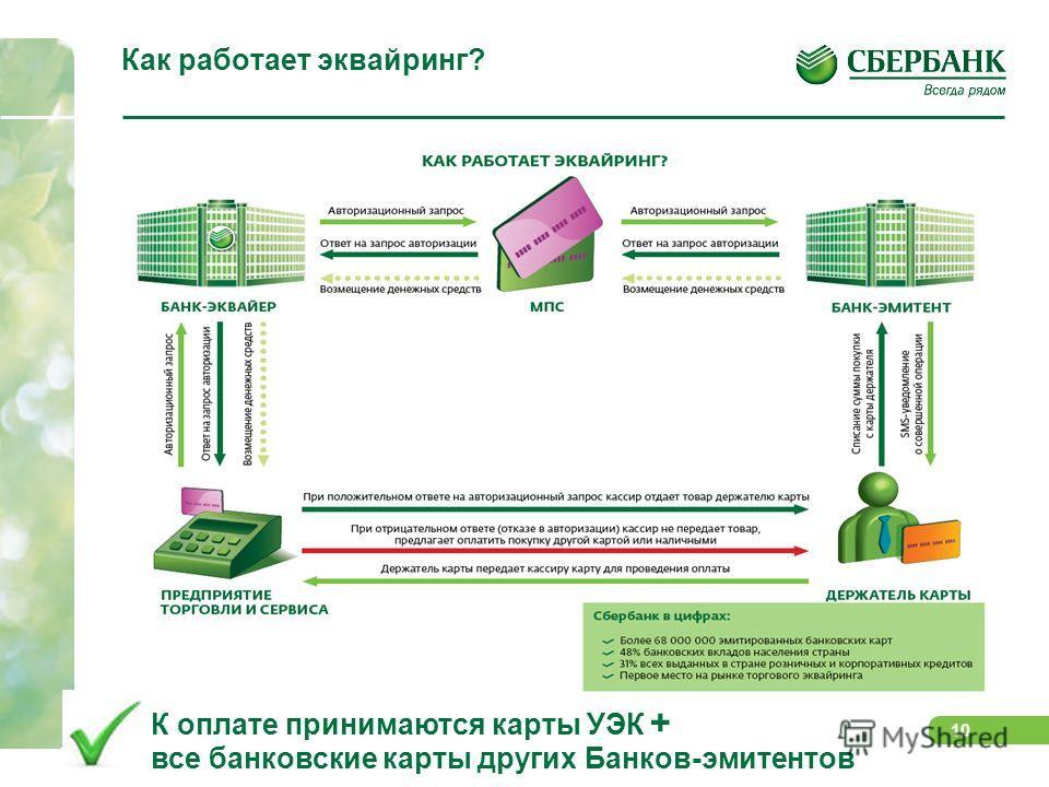 10 Как работает эквайринг? К оплате принимаются карты УЭК + все банковские карты других Банков-эмитентов