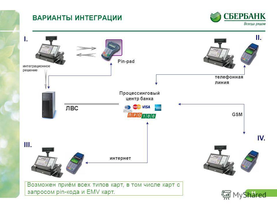 11 ВАРИАНТЫ ИНТЕГРАЦИИ интеграционное решение I. Pin-pad Процессинговый центр банка II. IV. III. ЛВС телефонная линия GSM интернет Возможен приём всех типов карт, в том числе карт с запросом pin-кода и EMV карт.