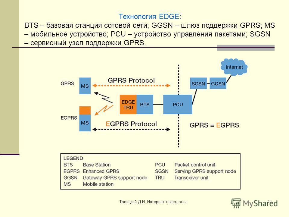 Троицкий Д.И. Интернет-технологии11 Технология EDGE: BTS – базовая станция сотовой сети; GGSN – шлюз поддержки GPRS; MS – мобильное устройство; PCU – устройство управления пакетами; SGSN – сервисный узел поддержки GPRS.
