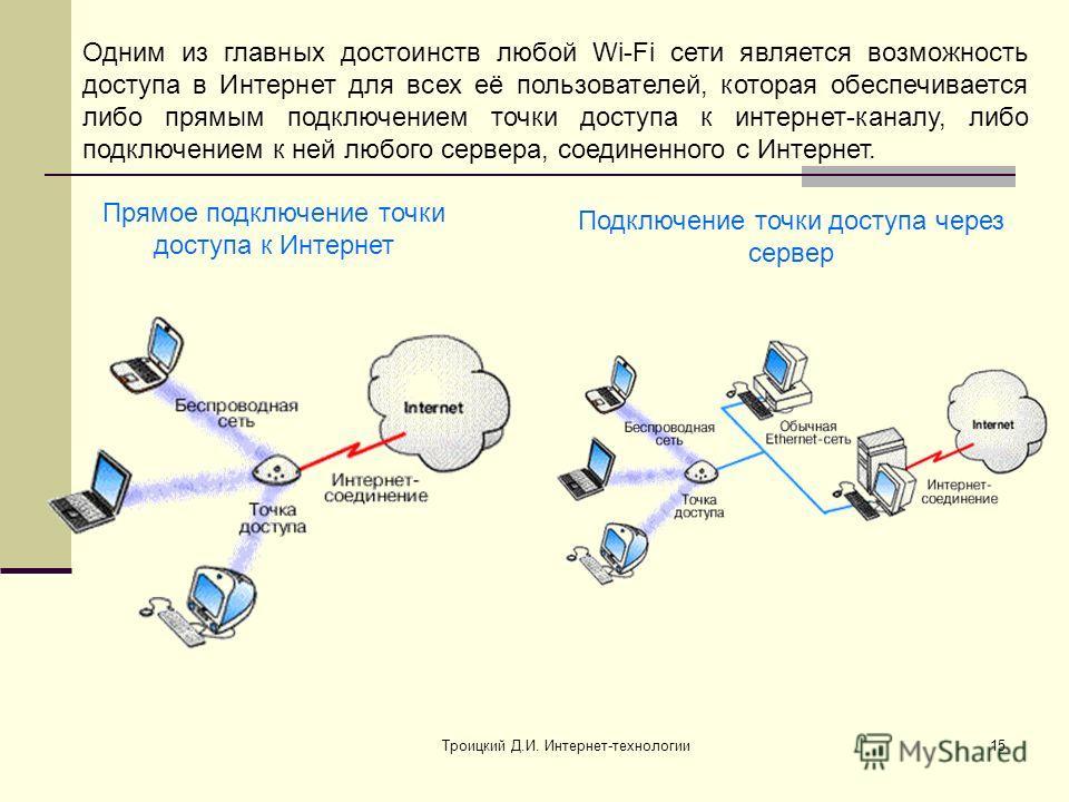 Троицкий Д.И. Интернет-технологии15 Одним из главных достоинств любой Wi-Fi сети является возможность доступа в Интернет для всех её пользователей, которая обеспечивается либо прямым подключением точки доступа к интернет-каналу, либо подключением к н