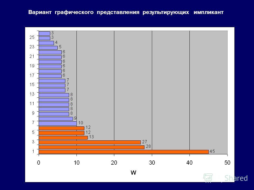 Вариант графического представления результирующих импликант