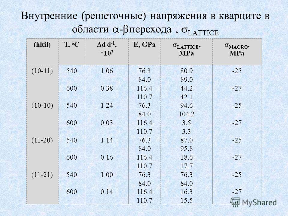 Внутренние (решеточные) напряжения в кварците в области - перехода, LATTICE (hkil)T, o C d d -1, *10 3 E, GPa LATTICE, MPa MACRO, MPa (10-11) (10-10) (11-20) (11-21) 540 600 540 600 540 600 540 600 1.06 0.38 1.24 0.03 1.14 0.16 1.00 0.14 76.3 84.0 11