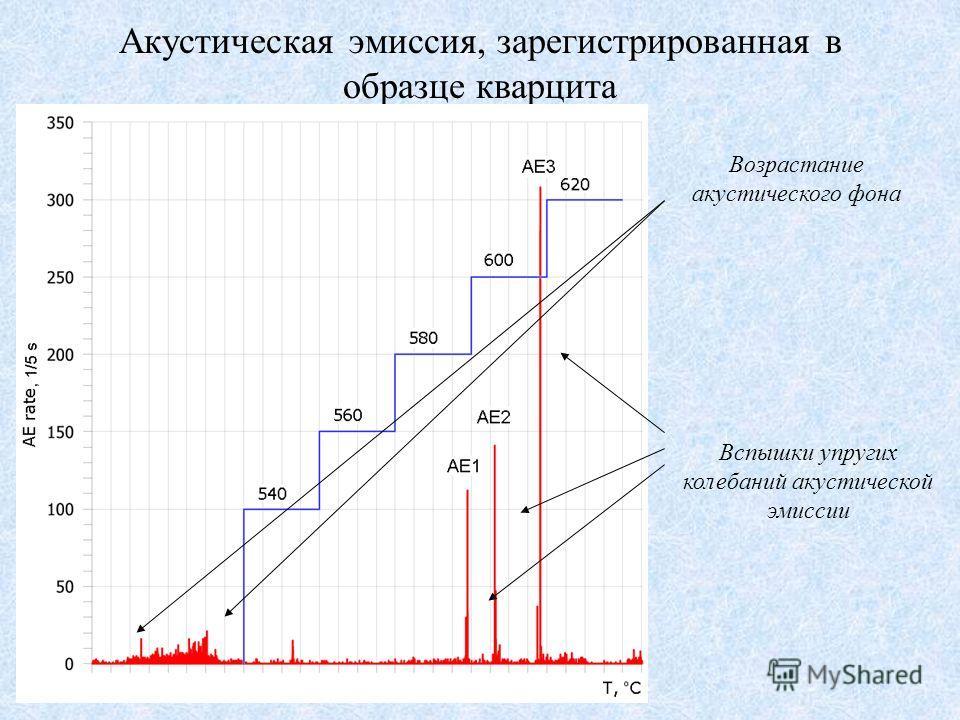 Акустическая эмиссия, зарегистрированная в образце кварцита Возрастание акустического фона Вспышки упругих колебаний акустической эмиссии