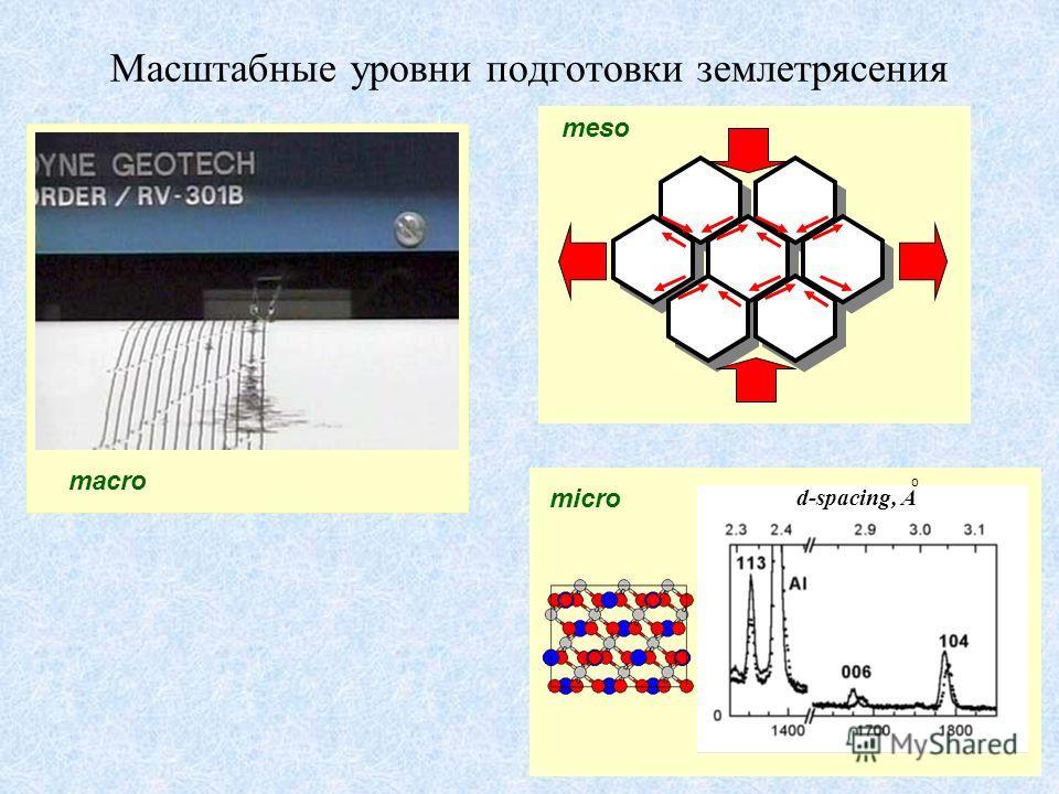 meso d-spacing, A micro o Масштабные уровни подготовки землетрясения macro