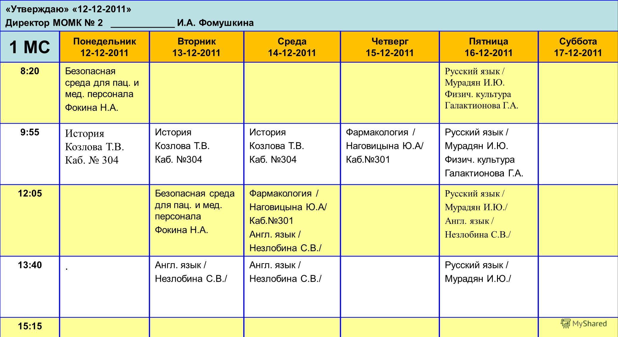 «Утверждаю» «12-12-2011» Директор МОМК 2 ____________ И.А. Фомушкина 1 МС Понедельник 12-12-2011 Вторник 13-12-2011 Среда 14-12-2011 Четверг 15-12-2011 Пятница 16-12-2011 Суббота 17-12-2011 8:20Безопасная среда для пац. и мед. персонала Фокина Н.А. Р