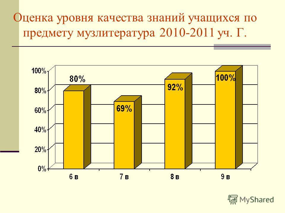 Оценка уровня качества знаний учащихся по предмету музлитература 2010-2011 уч. Г.