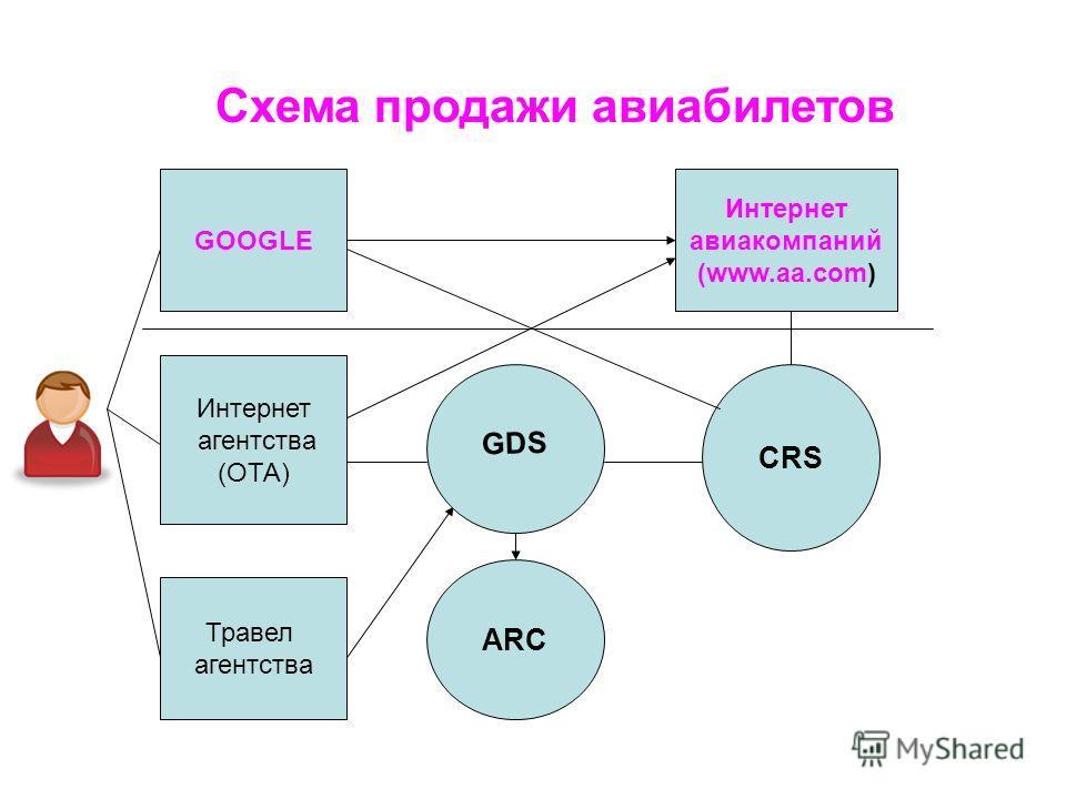GOOGLE Интернет агентства (ОТА) Травел агентства ARC GDS Схема продажи авиабилетов Интернет авиакомпаний (www.aa.com) CRS