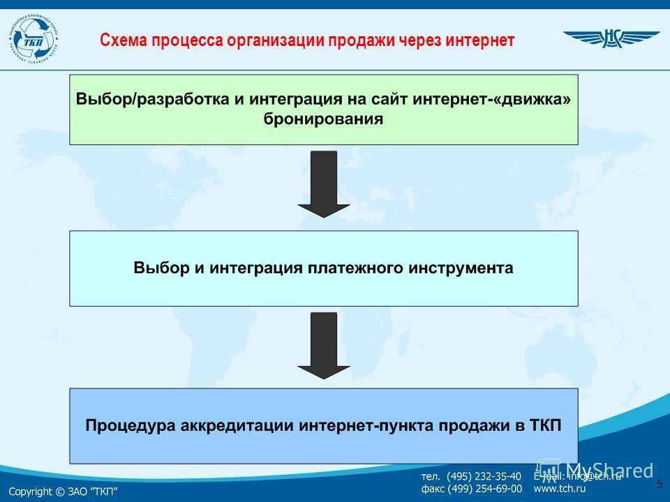 5 Схема процесса организации продажи через интернет