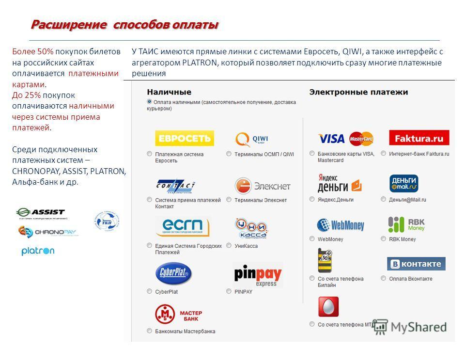 Расширение способов оплаты Более 50% покупок билетов на российских сайтах оплачивается платежными картами. До 25% покупок оплачиваются наличными через системы приема платежей. Среди подключенных платежных систем – CHRONOPAY, ASSIST, PLATRON, Альфа-ба