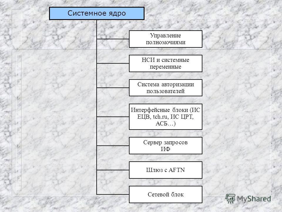 Системное ядро Интерфейсные блоки (ИС ЕЦВ, tch.ru, ИС ЦРТ, АСБ…) Система авторизации пользователей НСИ и системные переменные Управление полномочиями Сервер запросов ИФ Шлюз с AFTN Сетевой блок