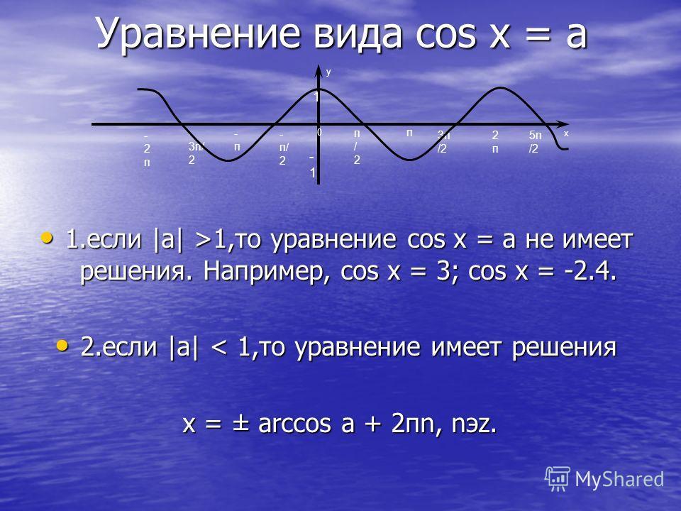 Уравнение вида cos x = a 1.если |a| >1,то уравнение cos x = a не имеет решения. Например, cos x = 3; cos x = -2.4. 1.если |a| >1,то уравнение cos x = a не имеет решения. Например, cos x = 3; cos x = -2.4. 2.если |a| < 1,то уравнение имеет решения 2.е
